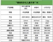 360电话儿童手表8XS强势首发,米兔4C真的比不上它?