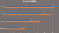 新老5G神U直接对刚 天玑820 vs 骁龙765G