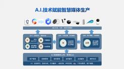 科大讯飞王玮:人工智能赋能媒体融合创新