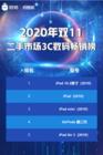 转转&找靓机:双11二手3C数码热销 iPad霸榜