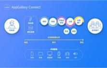 【必看】华为应用市场AppGallery Connect 应用分发的技巧
