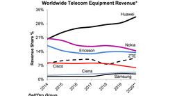 华为2020年上半年稳居全球第一大通信设备商宝座