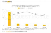 "QuestMobile""新蓝领""报告:转转跻身移动购物App渗透率Top10"