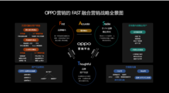 2020 OPPO开发者大会商业专场 FAST融合营销方法论助力商业增长