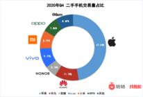 """转转集团2020年Q4手机行情:二手市场iPhone霸榜,vivo""""逆袭"""""""