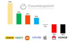 2021年1季度中国智能手机市场realme增速第一 环比增长82%