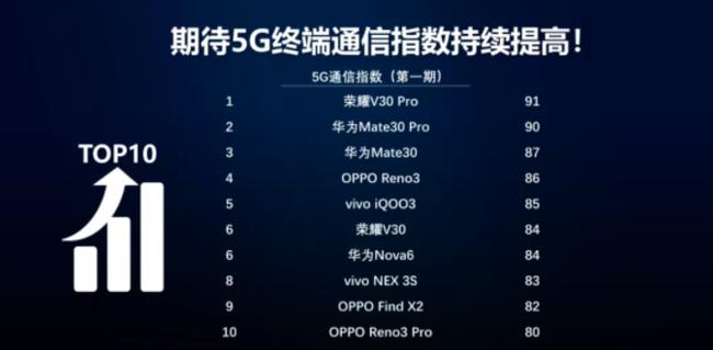中国移动5G通信指数报告出炉 OPPO Reno3系列榜上有名