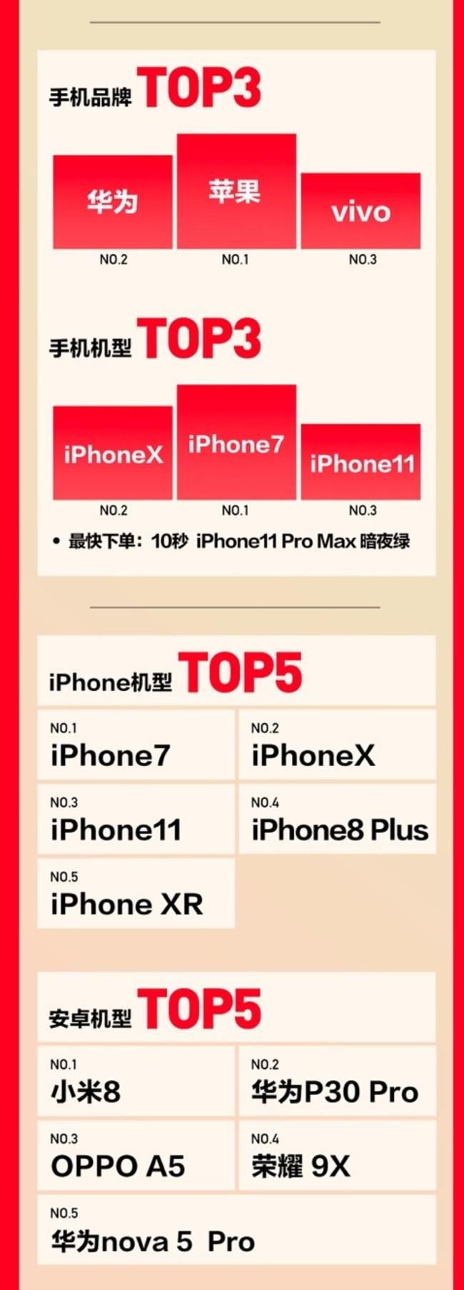 转转&找靓机联合618畅销榜揭秘:二手iPhone7为何夺销冠