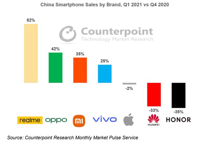 realme真我成为中国市场Q1增速第一手机品牌